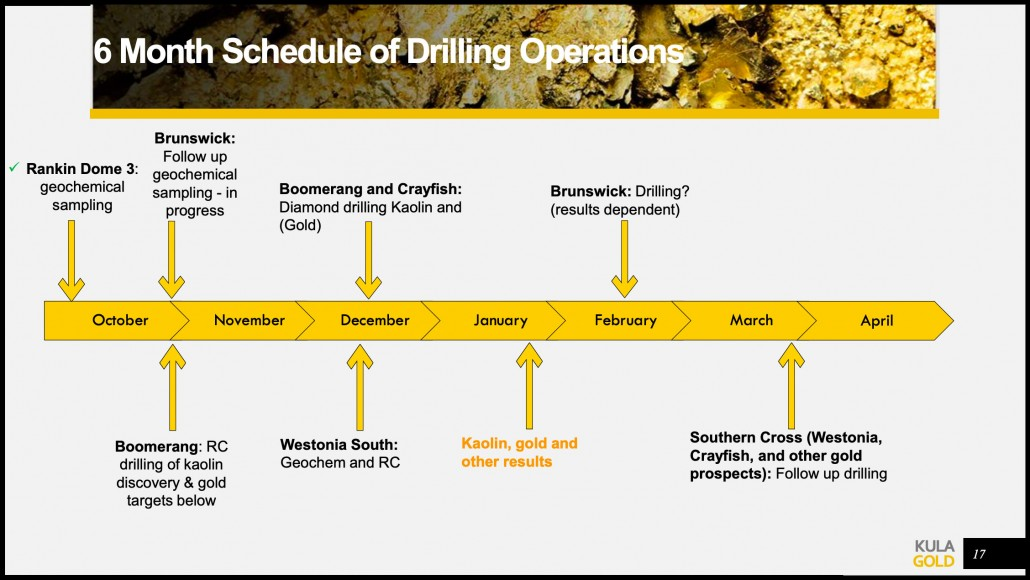 Figure 1. 6 Month Schedule of Drilling Operations for Kula Gold - October 2021
